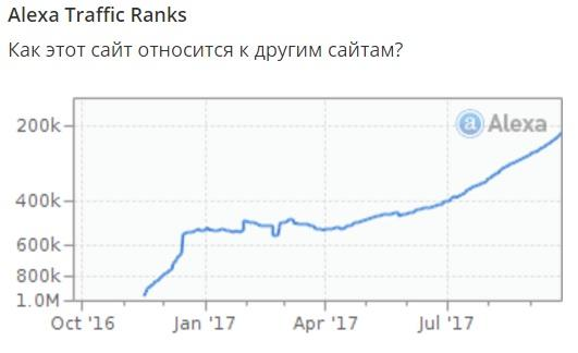 Трафик First National Group на alexa