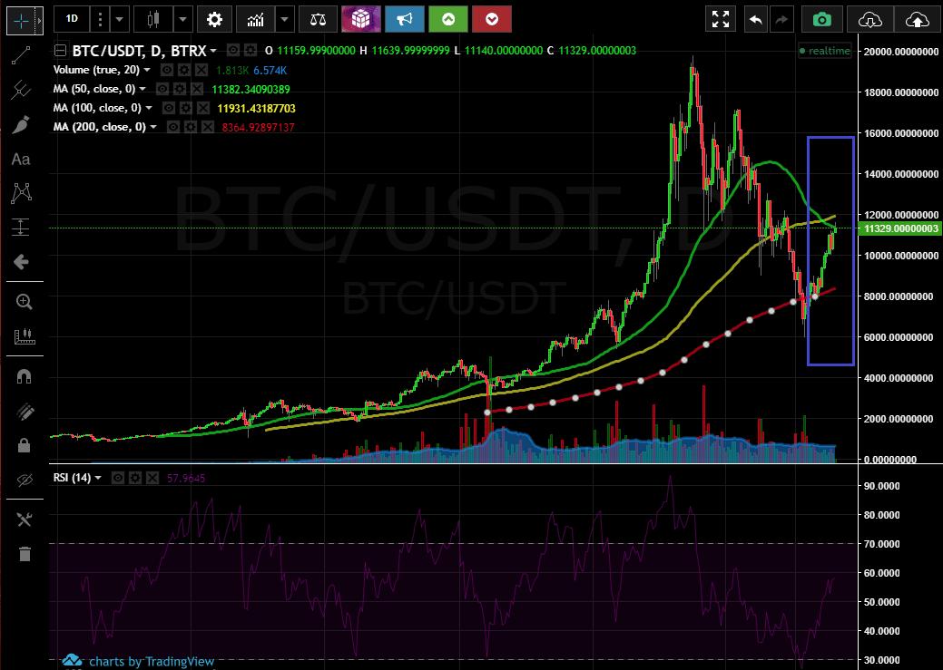 Дневной график BTC/USD
