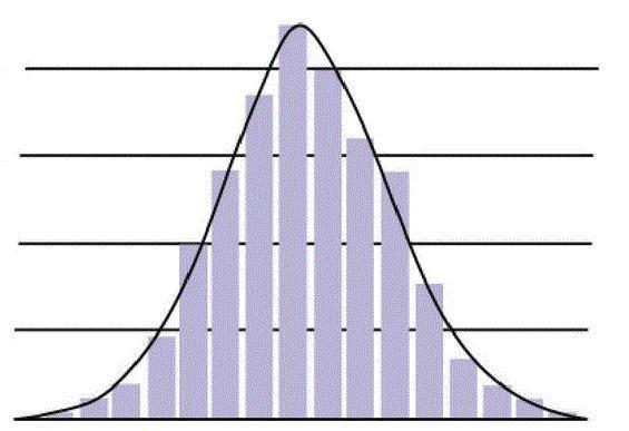 распределение убытков и доходов