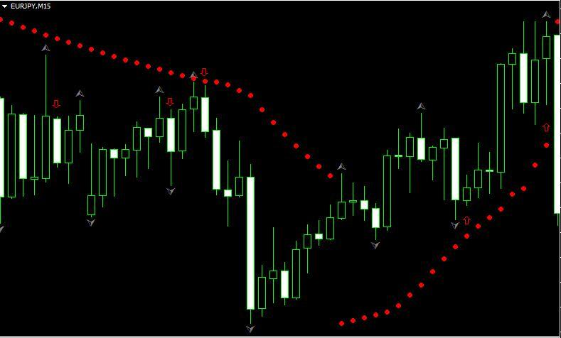 Стратегия Parabolic SAR и фракталы