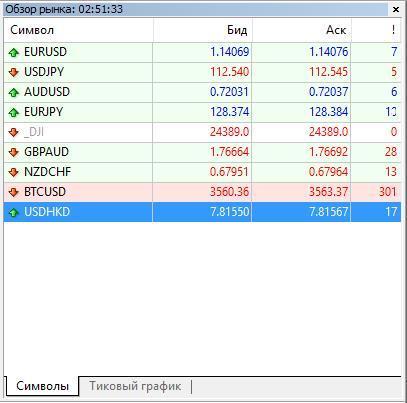 окно обзор рынка