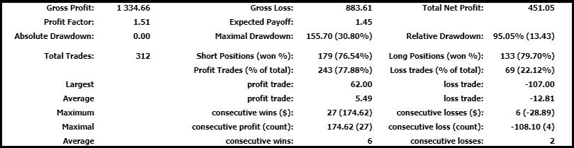 Основные показатели торговли за период времени