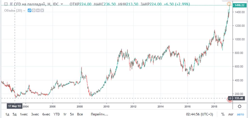 График цены на палладий с 2003 по 2019 год