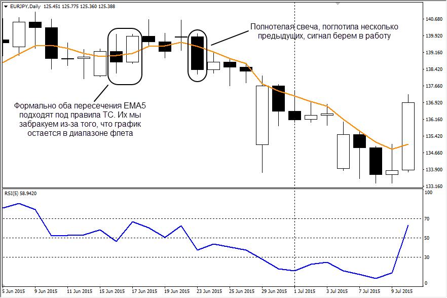 Примеры входа в рынок по стратегии 5 на 5