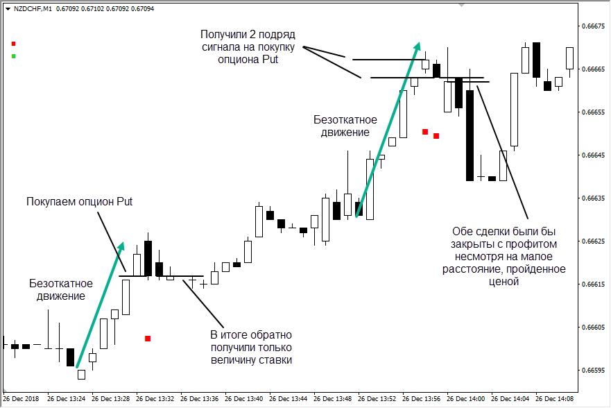 Пример сделки по ТС Consecutive candles 1