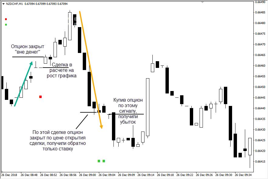 Пример сделки по ТС Consecutive candles 2