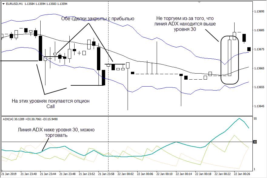 Пример сделки по ТС Kelther Channel Strategy 1