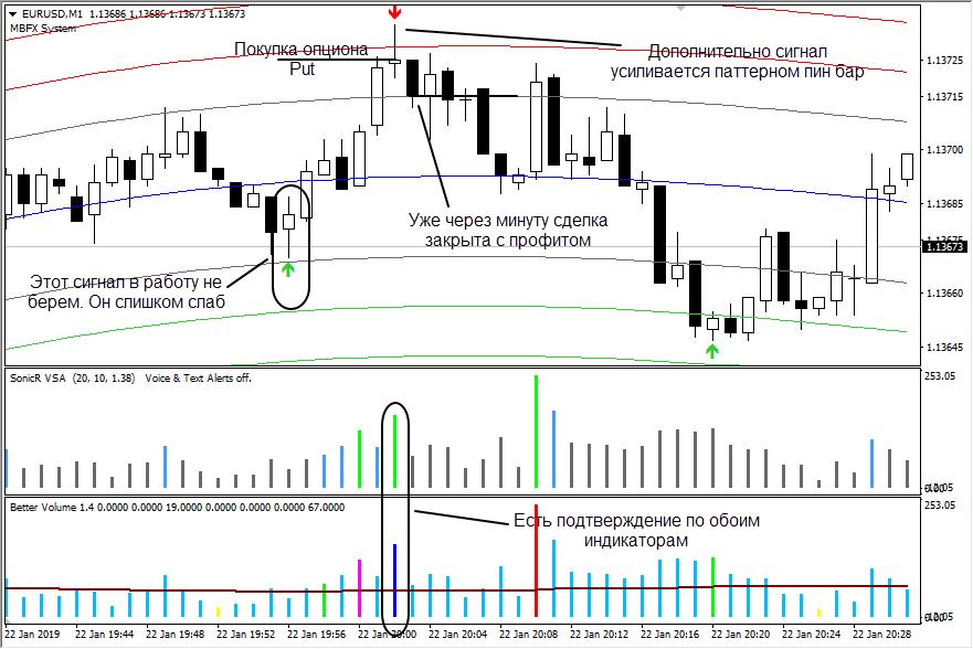 Пример сделки по стратегии VSA MBFX + Volumes 2