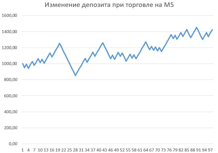 Рост депозита при торговле по стратегии 5 на 5 на M5