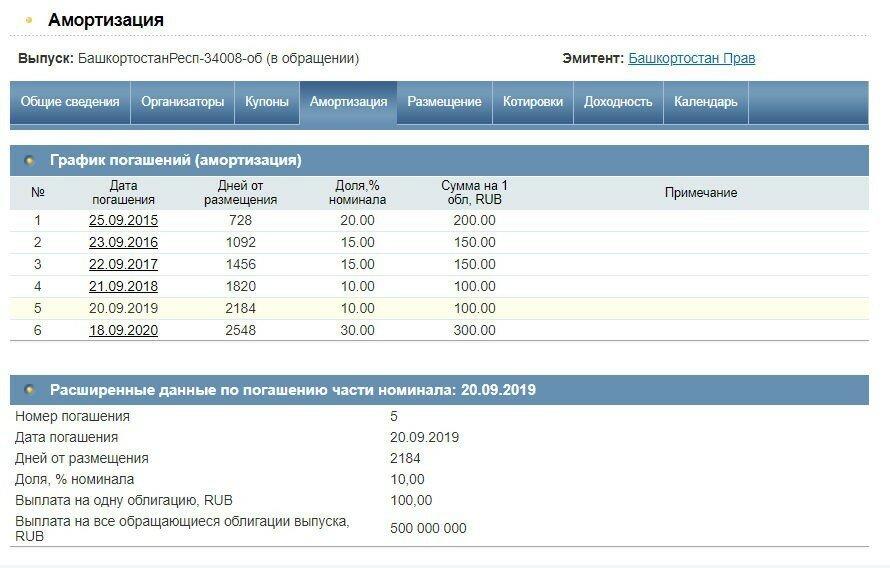 Облигация Башкортостан