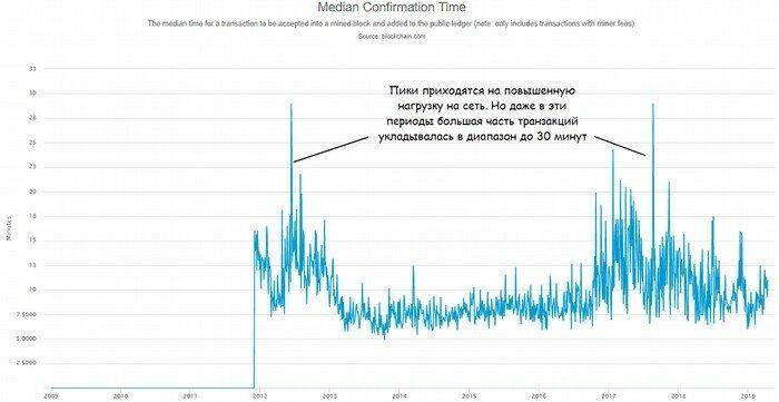 Соотношение нагрузки на сеть с временем подстверждения транзакции