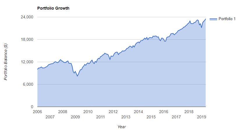 Портфель сквозь кризис 2008
