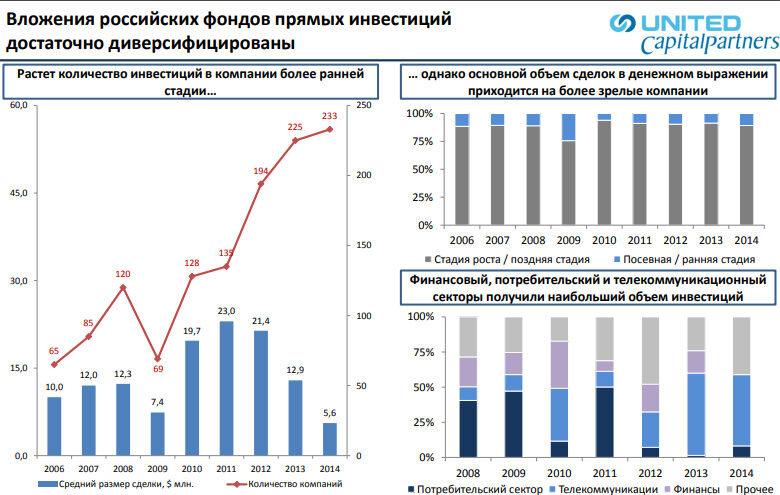 вложения российских фондов прямых инвестиций