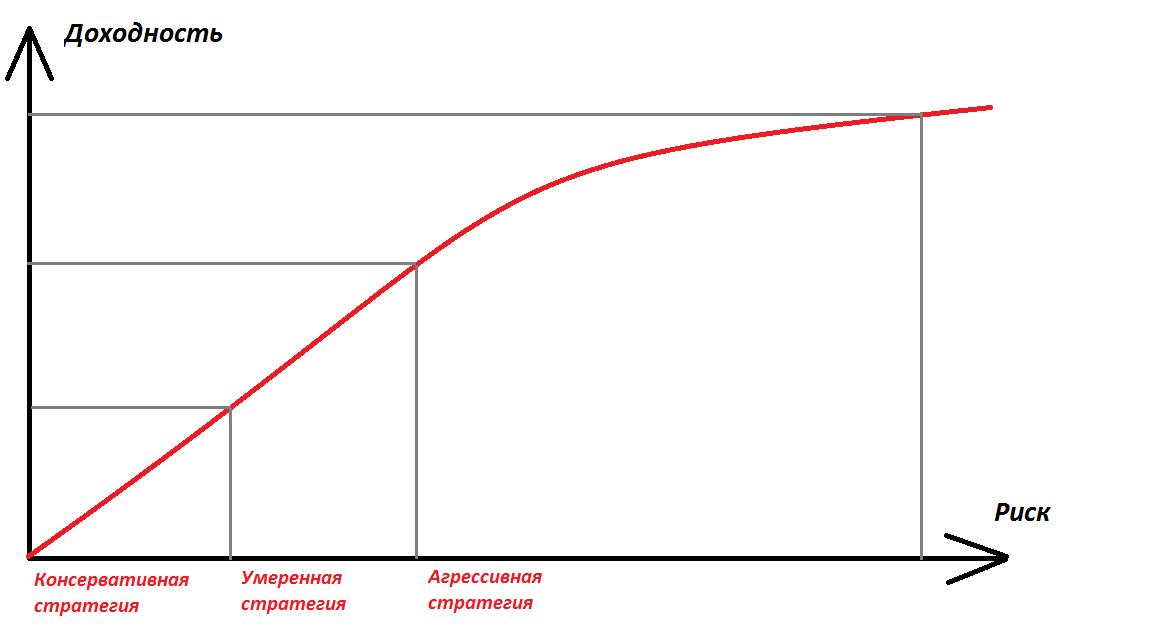 Доходность стратегий инвестирования