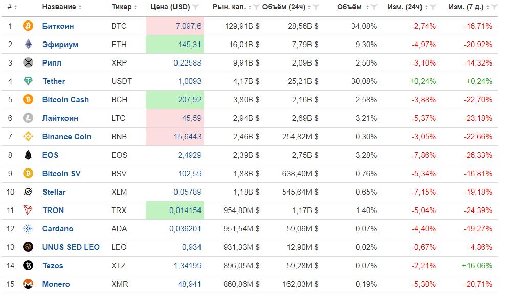 Снижение криптовалют более чем на 20-30% - это хорошая возможность взять их в портфель