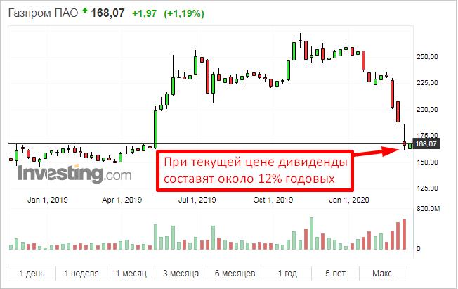 дивиденды газпром