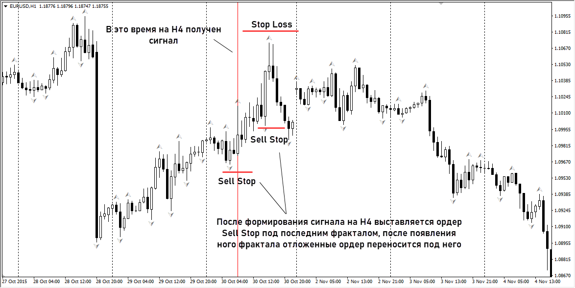 Версия стратегии от А. Элдера 3