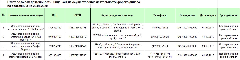 Информация о лицензии альфа форекс