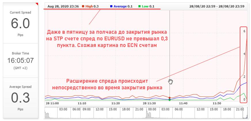 ECN и STP счета