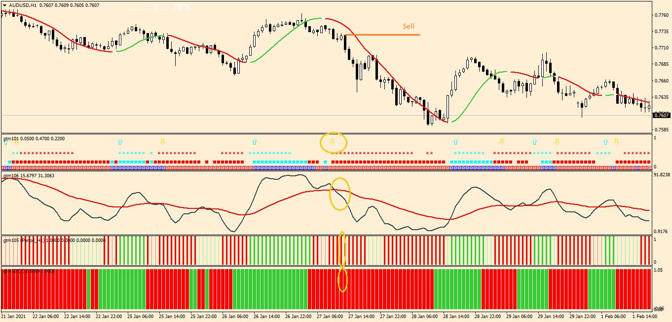 Стратегия №9. Golden Trend MA короткая позиция