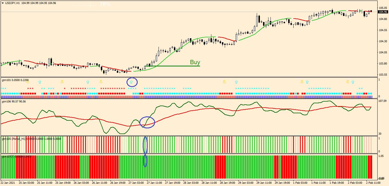 Стратегия №9. Golden Trend MA